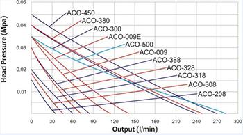 Air Compressor Pressure