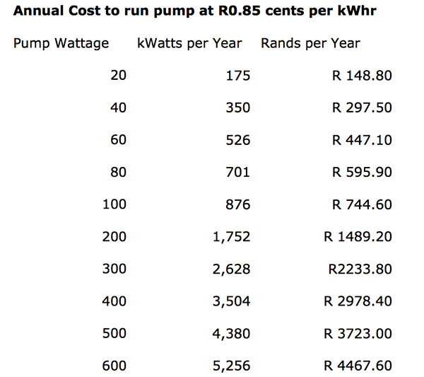 Power Pump Cost Table